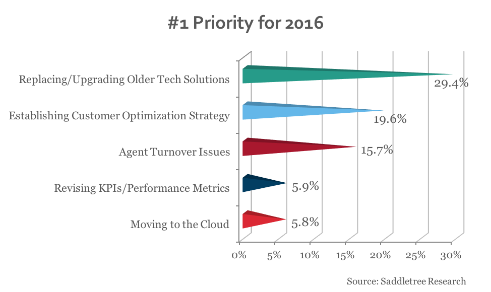 Call center priorities for 2016